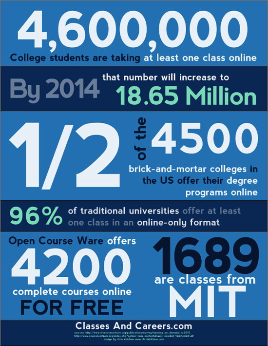 Online Education Facts