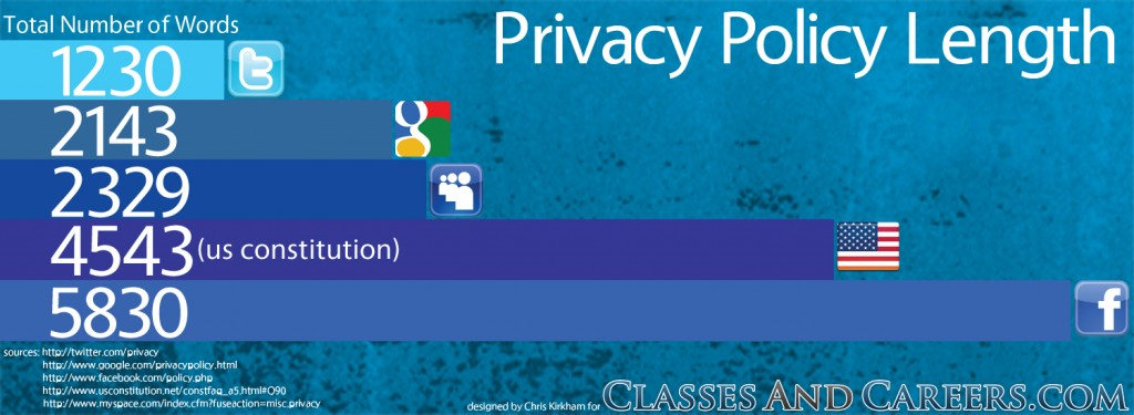 privacy policies compared