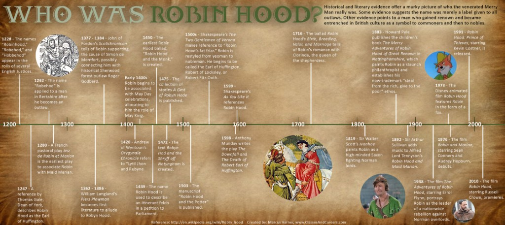 robin hood, movies, infographic, russell crowe