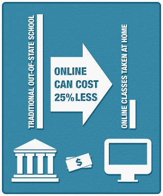 Online classes taken at home can cost 25% less than traditional out-of-state school options.