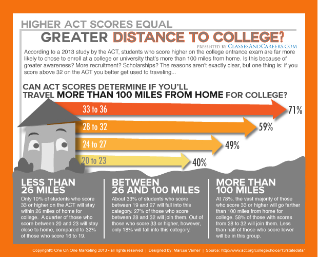 ACT-study-test-scores-to-distance-to-college