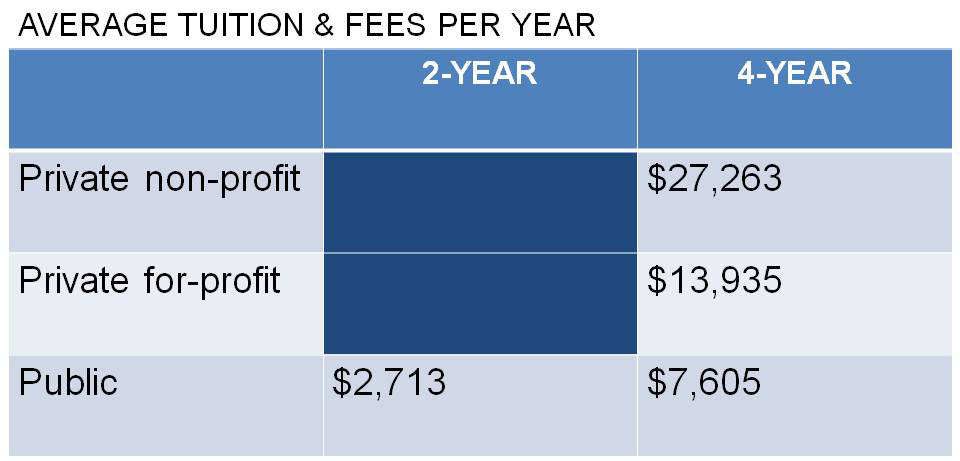 average tuition and fees per year for public and private college