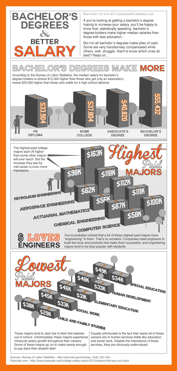 Bachelors-Degree-Salary-Infographic