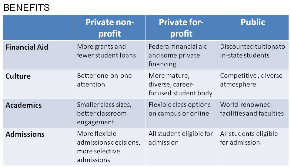benefits of private and public colleges