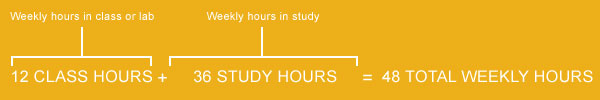 Credit hours to weekly hours conversion for full-time students