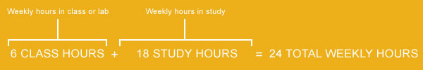 credit hour to weekly hours conversion for part-time students