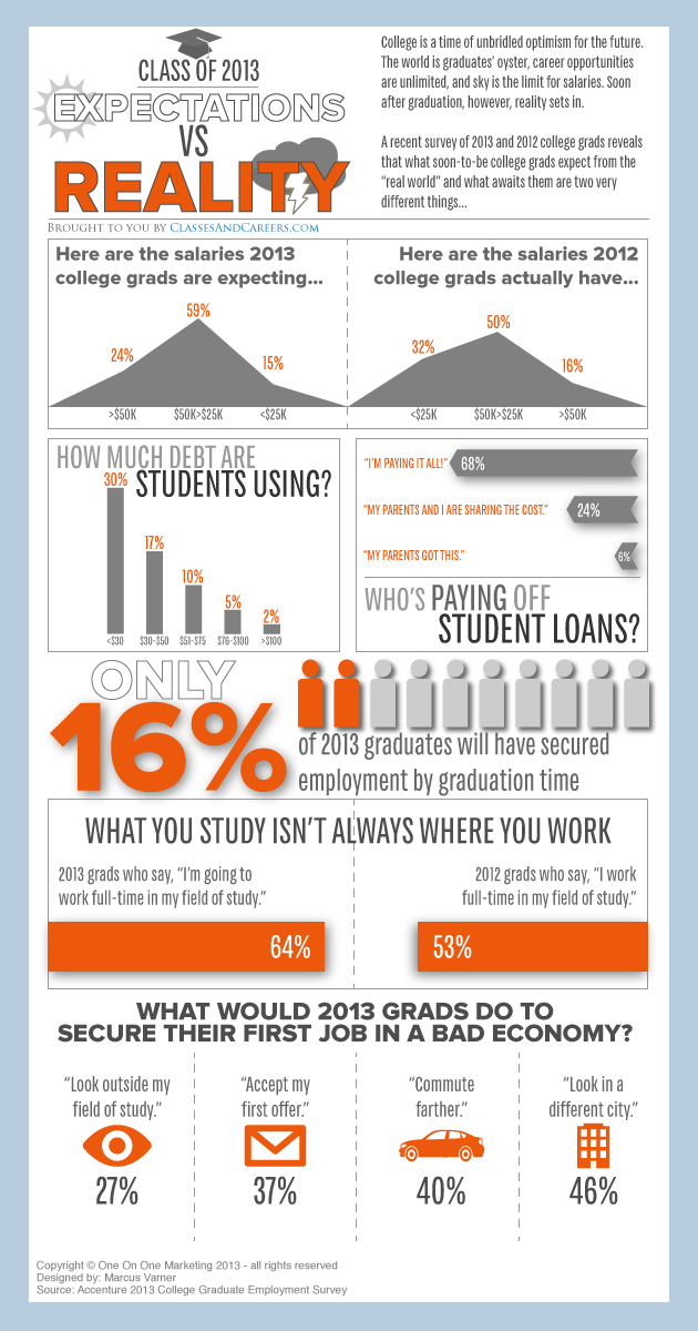 Infographic-College-Grad-Expectations-vs-Reality