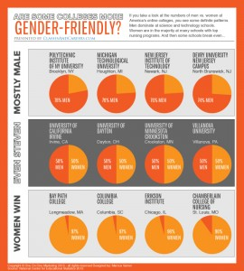 Infographic - Colleges with Most Men and Women