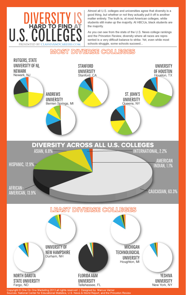 Infographic-Diversity-at-US-Colleges