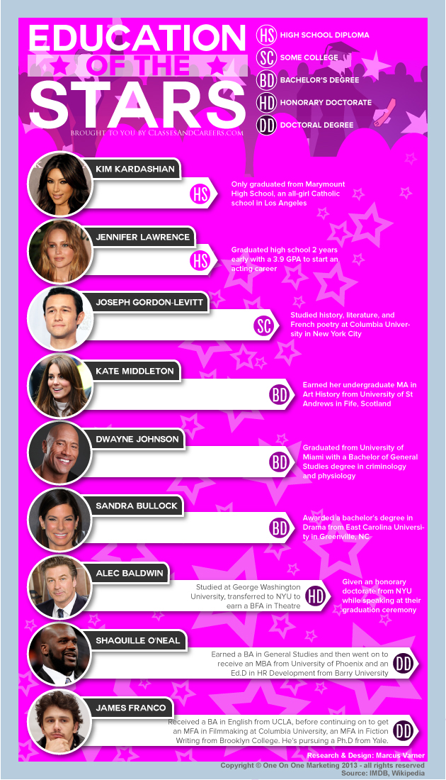 infographic celebrities college education Kim K Jennifer Lawrence Joseph Gordon-Levitt Kate Middleton Dwayne Johnson Sandra Bullock Alec Baldwin Shaquille O'Neal