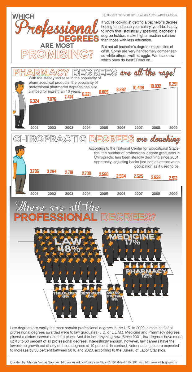 Professional-Degrees-Infographic