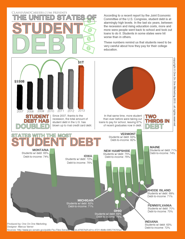 Infographic Student Loan Debt Financial Aid
