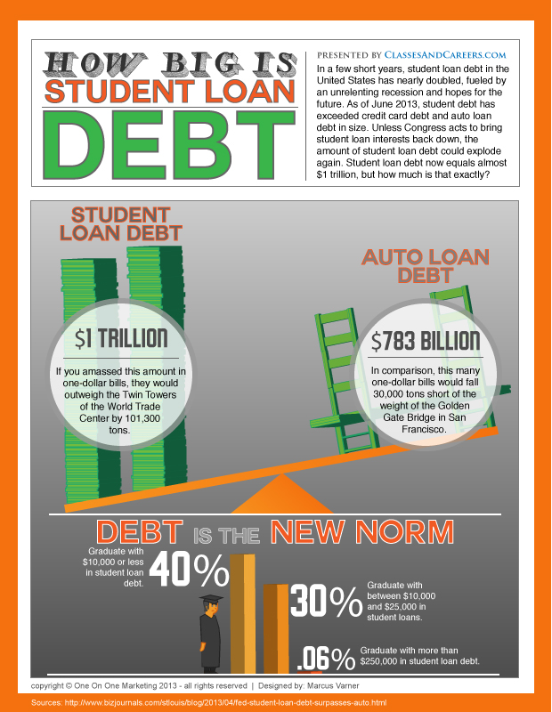 Student-Loan-Debt-Infographic-Financial-Aid