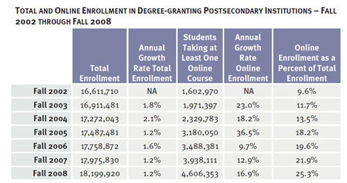 enrollment in degree-grant institutions