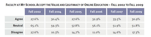 value and legitimacy of online education
