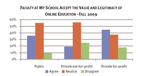 what schools think of online education
