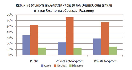 what students think of online education